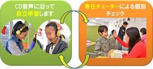 個別指導型英語教室
